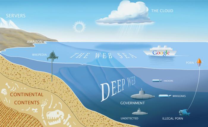 Există locuri în care Google nu te va duce niciodată. Explorează alături de noi partea întunecată a Web-ului